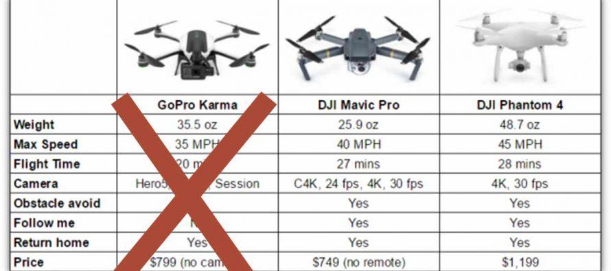 Wie sich DJI und GoPro das Weihnachtsgeschäft selbst kaputt machen